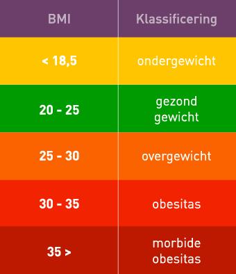 quetelet index berekenen | bereken of je een gezond gewicht hebt!
