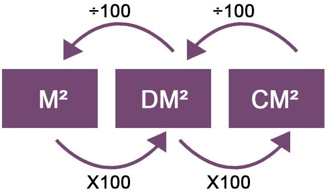 Cm2 naar m2 berekenen for M2 trap berekenen