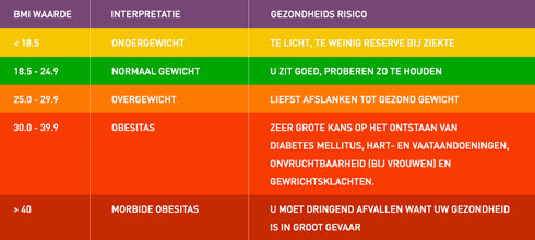 BMI berekenen + ideale gewicht - Berekenen.nl